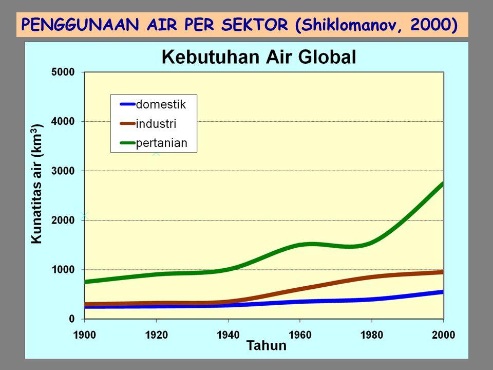 PENGELOLAAN AIR: INTEGRASI TANGKAPAN AIR & PEMAKAIAN AIR