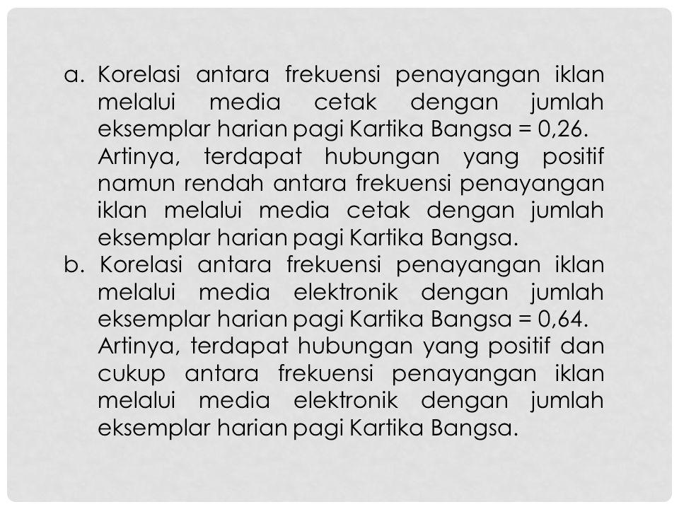 a.Korelasi antara frekuensi penayangan iklan melalui media cetak dengan jumlah eksemplar harian pagi Kartika Bangsa = 0,26. Artinya, terdapat hubungan