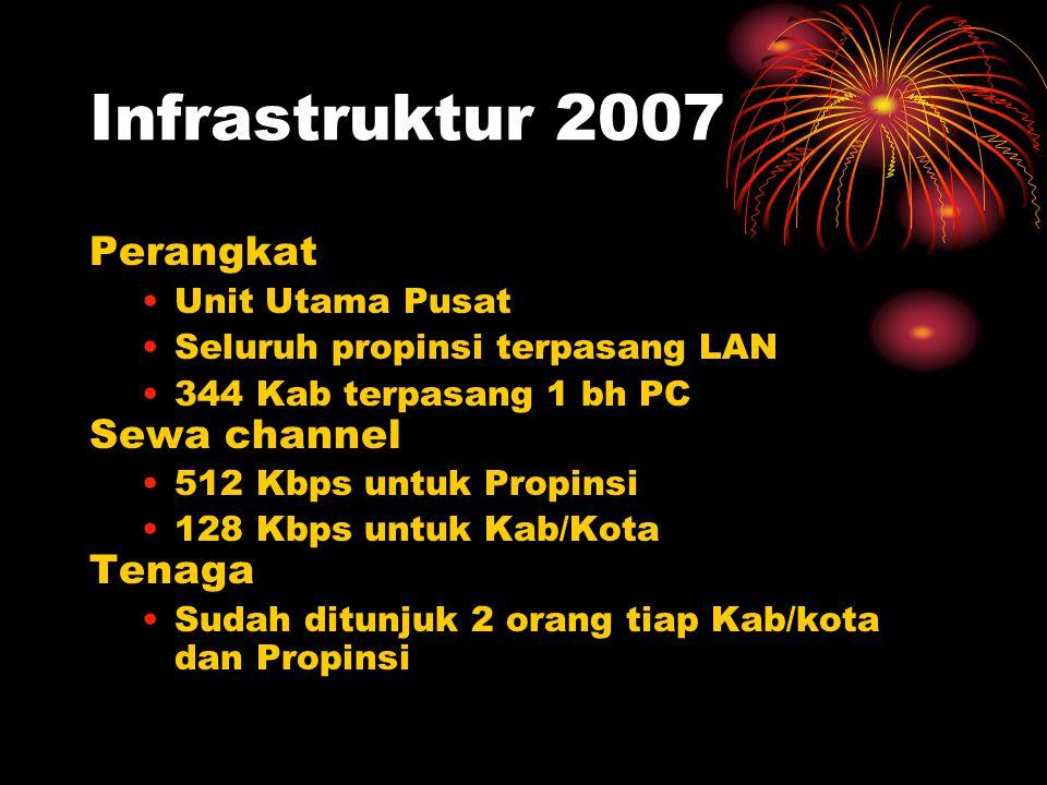 Infrastruktur 2007 Perangkat Unit Utama Pusat Seluruh propinsi terpasang LAN 344 Kab terpasang 1 bh PC Sewa channel 512 Kbps untuk Propinsi 128 Kbps untuk Kab/Kota Tenaga Sudah ditunjuk 2 orang tiap Kab/kota dan Propinsi
