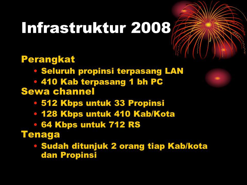 Infrastruktur 2008 Perangkat Seluruh propinsi terpasang LAN 410 Kab terpasang 1 bh PC Sewa channel 512 Kbps untuk 33 Propinsi 128 Kbps untuk 410 Kab/Kota 64 Kbps untuk 712 RS Tenaga Sudah ditunjuk 2 orang tiap Kab/kota dan Propinsi