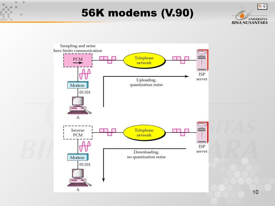 10 56K modems (V.90)