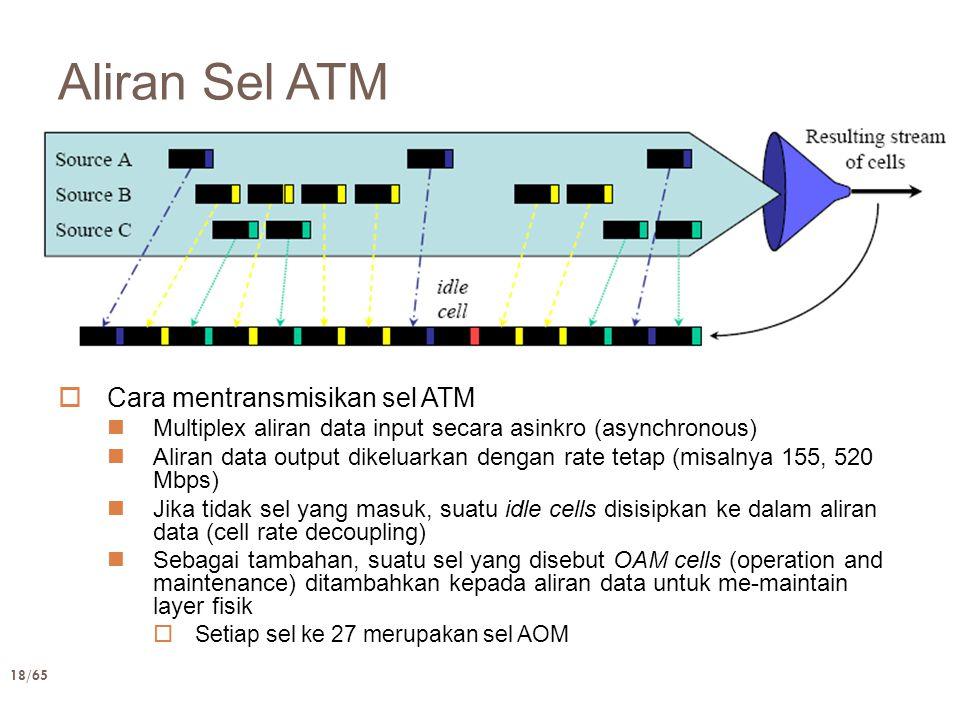 18/65 Aliran Sel ATM  Cara mentransmisikan sel ATM Multiplex aliran data input secara asinkro (asynchronous) Aliran data output dikeluarkan dengan ra