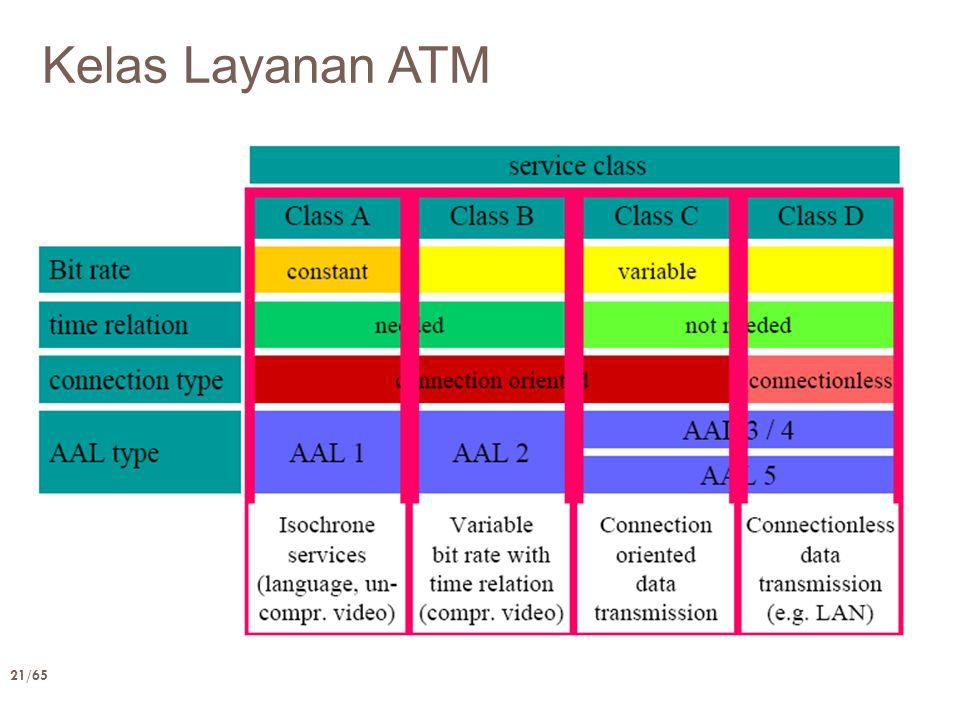 21/65 Kelas Layanan ATM