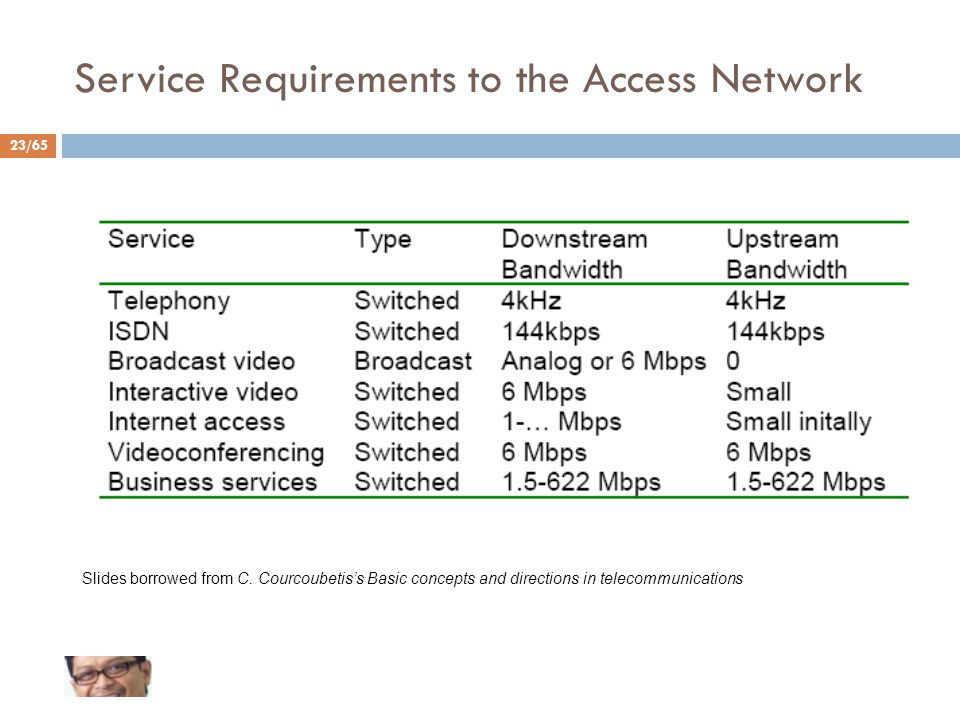 23/65 Service Requirements to the Access Network Slides borrowed from C.