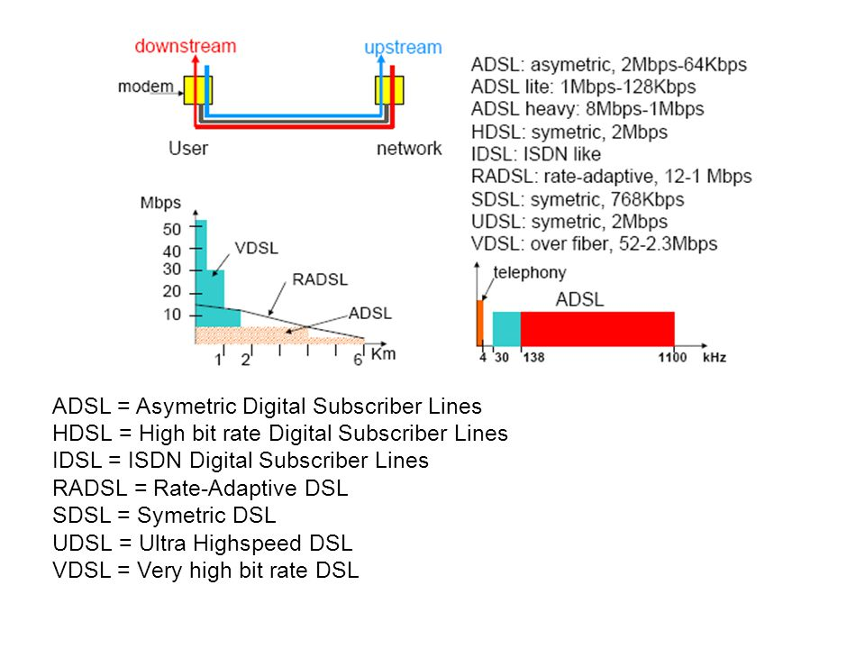 26/65 ADSL = Asymetric Digital Subscriber Lines HDSL = High bit rate Digital Subscriber Lines IDSL = ISDN Digital Subscriber Lines RADSL = Rate-Adaptive DSL SDSL = Symetric DSL UDSL = Ultra Highspeed DSL VDSL = Very high bit rate DSL