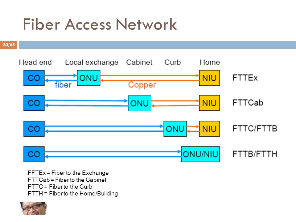 30/65 Fiber Access Network FFTEx = Fiber to the Exchange FTTCab = Fiber to the Cabinet FTTC = Fiber to the Curb FTTH = Fiber to the Home/Building