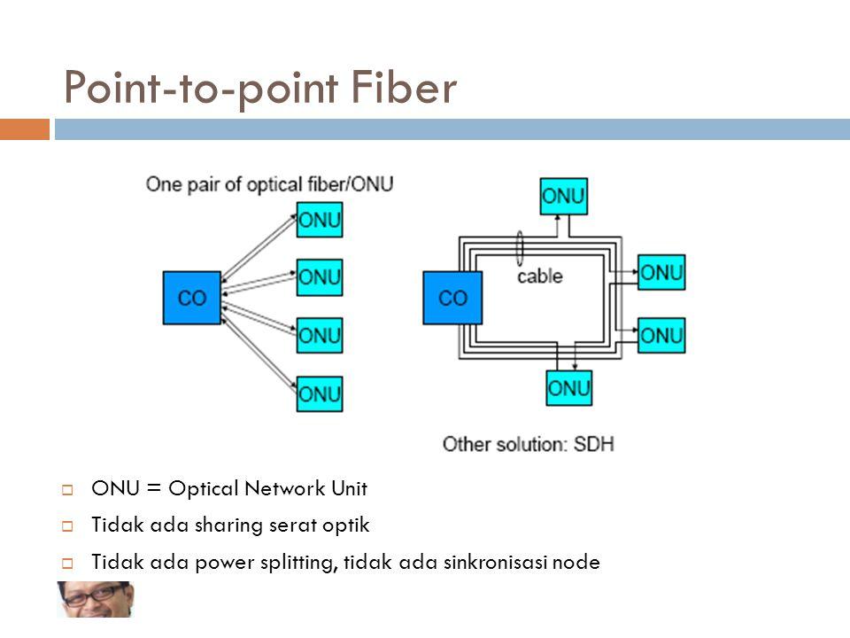 31/65 Point-to-point Fiber  ONU = Optical Network Unit  Tidak ada sharing serat optik  Tidak ada power splitting, tidak ada sinkronisasi node
