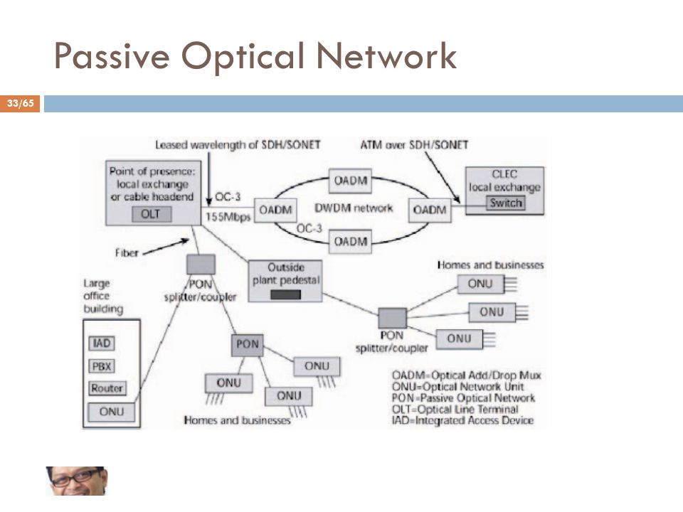 33/65 Passive Optical Network