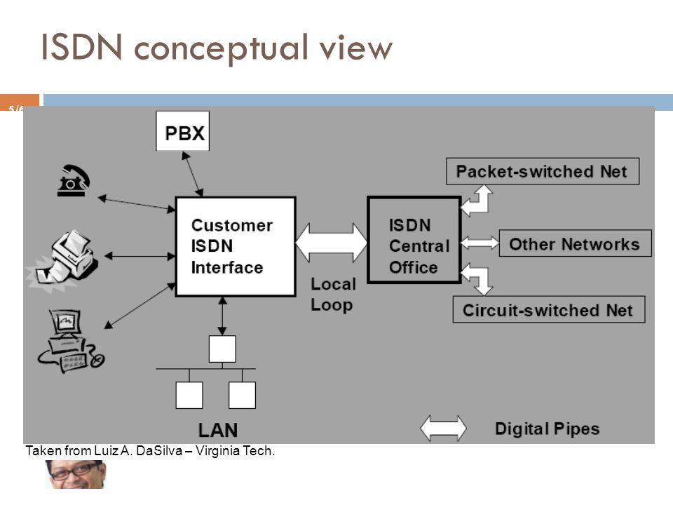 5/65 ISDN conceptual view Taken from Luiz A. DaSilva – Virginia Tech.