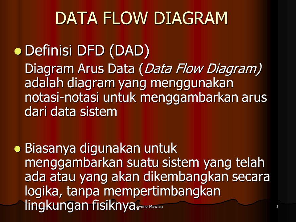Suwirno Mawlan 1 DATA FLOW DIAGRAM Definisi DFD (DAD) Definisi DFD (DAD) Diagram Arus Data (Data Flow Diagram) adalah diagram yang menggunakan notasi-