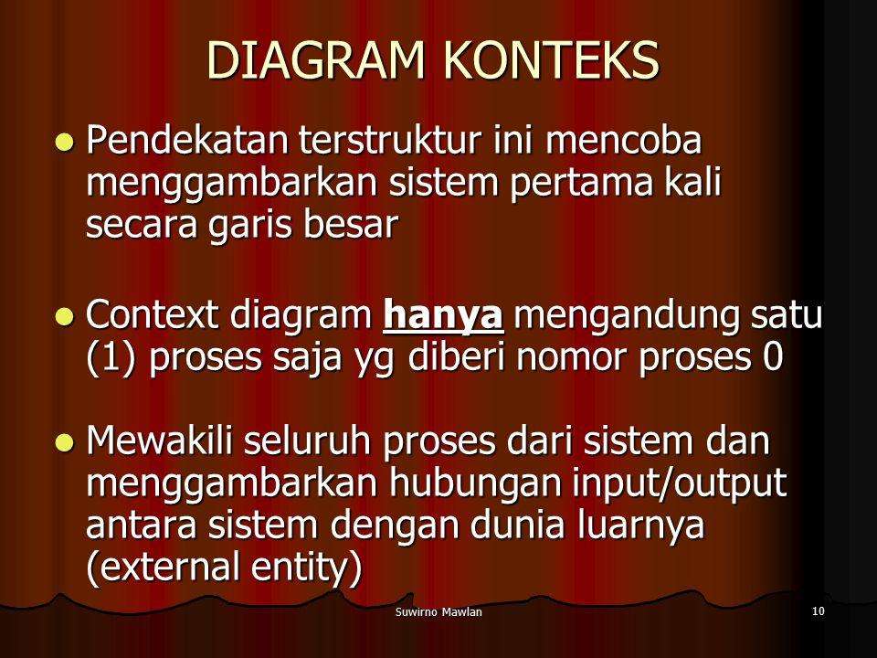 Suwirno Mawlan 10 DIAGRAM KONTEKS Pendekatan terstruktur ini mencoba menggambarkan sistem pertama kali secara garis besar Pendekatan terstruktur ini m