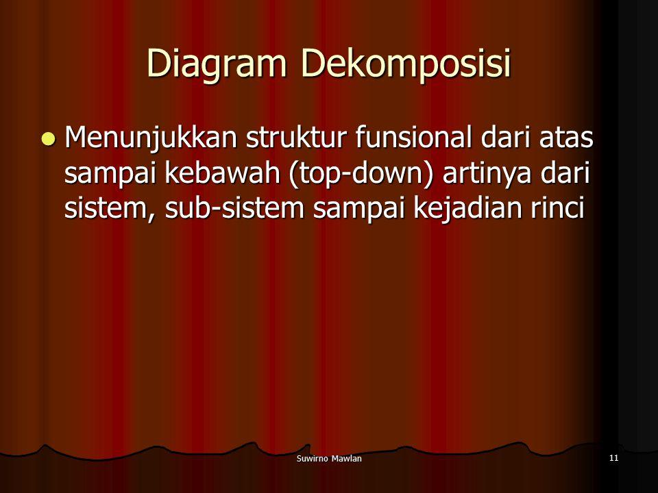 Suwirno Mawlan 11 Diagram Dekomposisi Menunjukkan struktur funsional dari atas sampai kebawah (top-down) artinya dari sistem, sub-sistem sampai kejadi