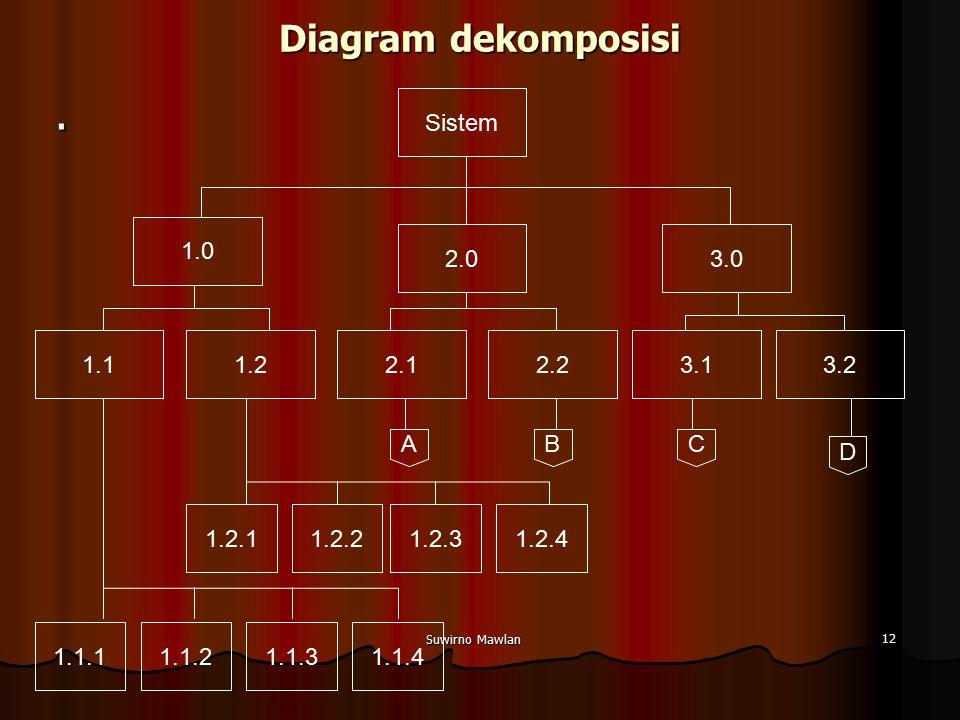 Suwirno Mawlan 12 Diagram dekomposisi. Sistem 1.0 3.1 3.02.0 1.13.22.22.11.2 1.1.11.1.21.1.3 1.2.1 1.1.4 1.2.21.2.31.2.4 ABC D