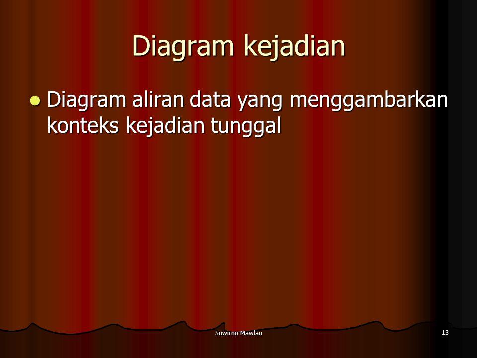 Suwirno Mawlan 13 Diagram kejadian Diagram aliran data yang menggambarkan konteks kejadian tunggal Diagram aliran data yang menggambarkan konteks keja