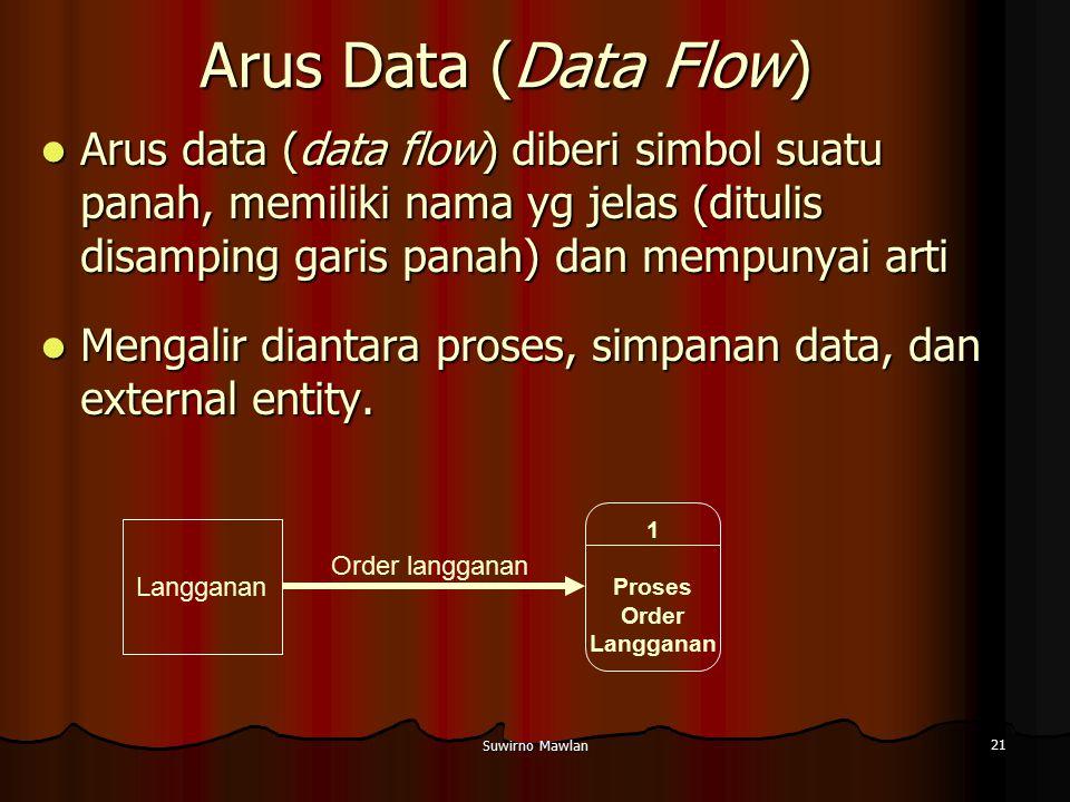 Suwirno Mawlan 21 Arus Data (Data Flow) Arus data (data flow) diberi simbol suatu panah, memiliki nama yg jelas (ditulis disamping garis panah) dan me
