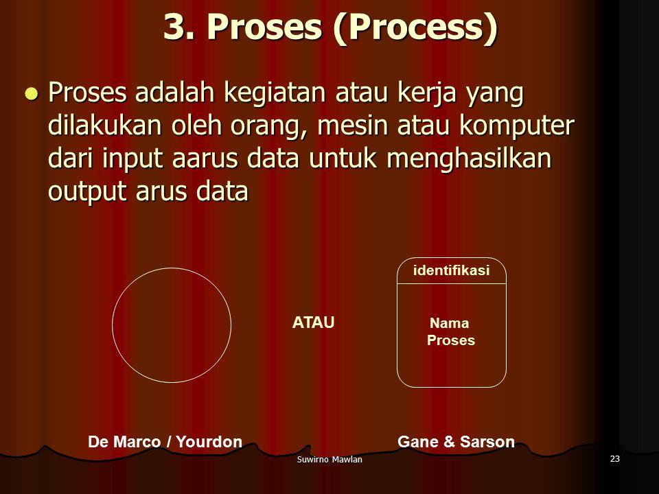 Suwirno Mawlan 23 3. Proses (Process) Proses adalah kegiatan atau kerja yang dilakukan oleh orang, mesin atau komputer dari input aarus data untuk men