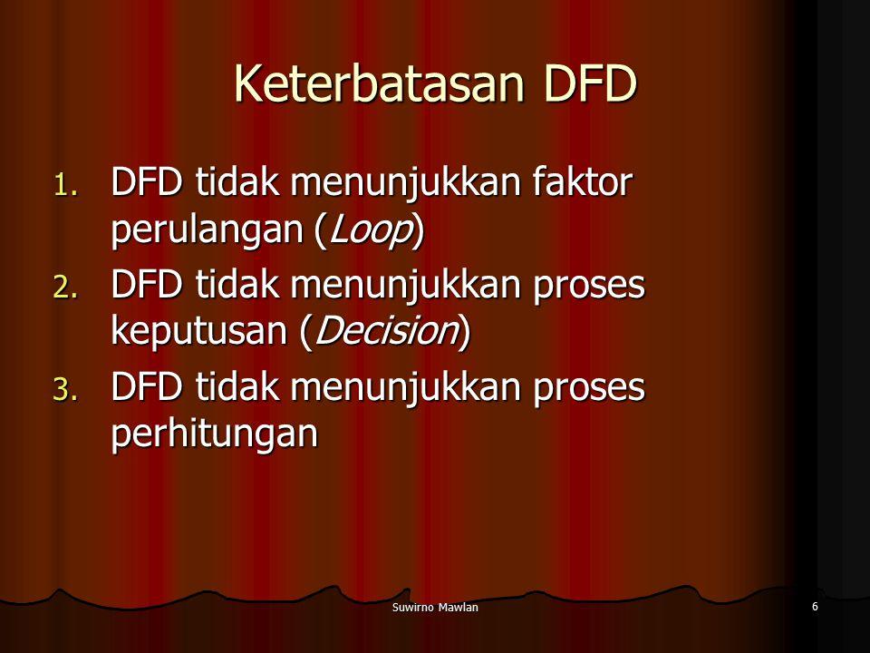 Suwirno Mawlan 6 Keterbatasan DFD 1. DFD tidak menunjukkan faktor perulangan (Loop) 2. DFD tidak menunjukkan proses keputusan (Decision) 3. DFD tidak