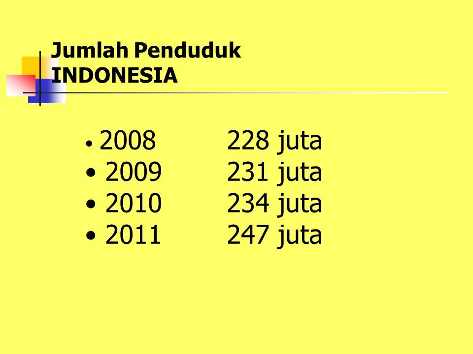 Jumlah Penduduk INDONESIA 2008228 juta 2009231 juta 2010234 juta 2011247 juta