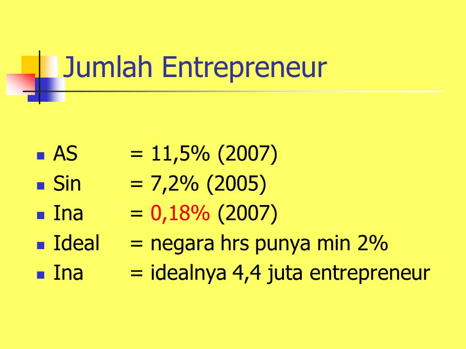 Jumlah Entrepreneur AS= 11,5% (2007) Sin= 7,2% (2005) Ina= 0,18% (2007) Ideal= negara hrs punya min 2% Ina= idealnya 4,4 juta entrepreneur