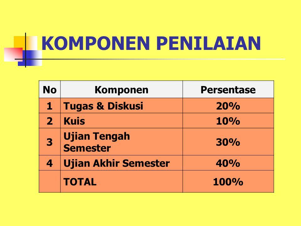 KOMPONEN PENILAIAN NoKomponenPersentase 1Tugas & Diskusi20% 2Kuis10% 3 Ujian Tengah Semester 30% 4Ujian Akhir Semester40% TOTAL100%