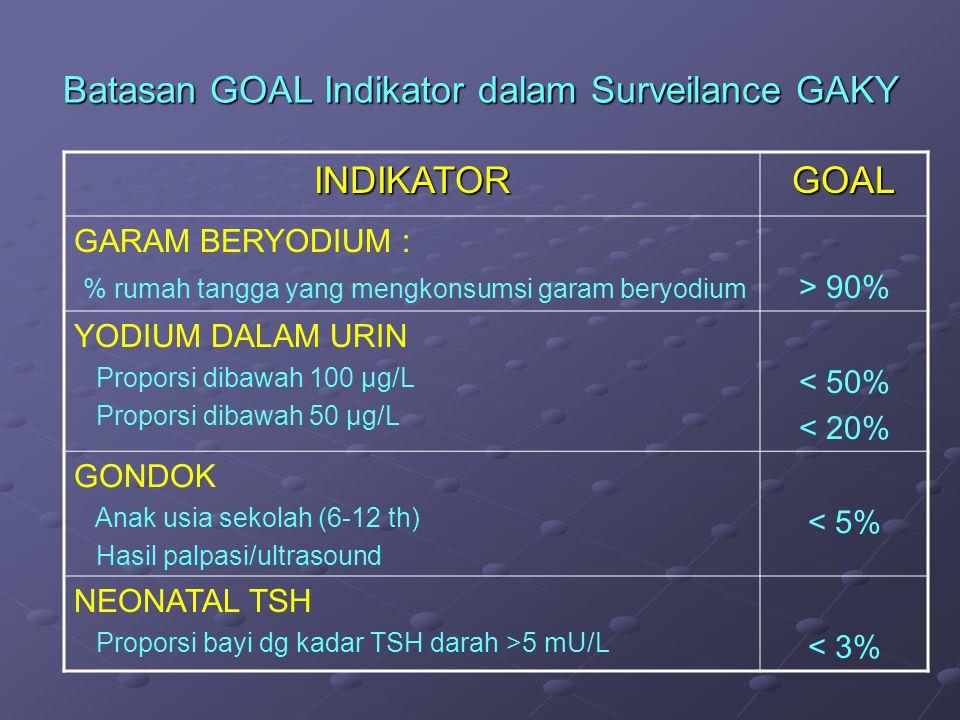 Batasan GOAL Indikator dalam Surveilance GAKY INDIKATORGOAL GARAM BERYODIUM : % rumah tangga yang mengkonsumsi garam beryodium > 90% YODIUM DALAM URIN