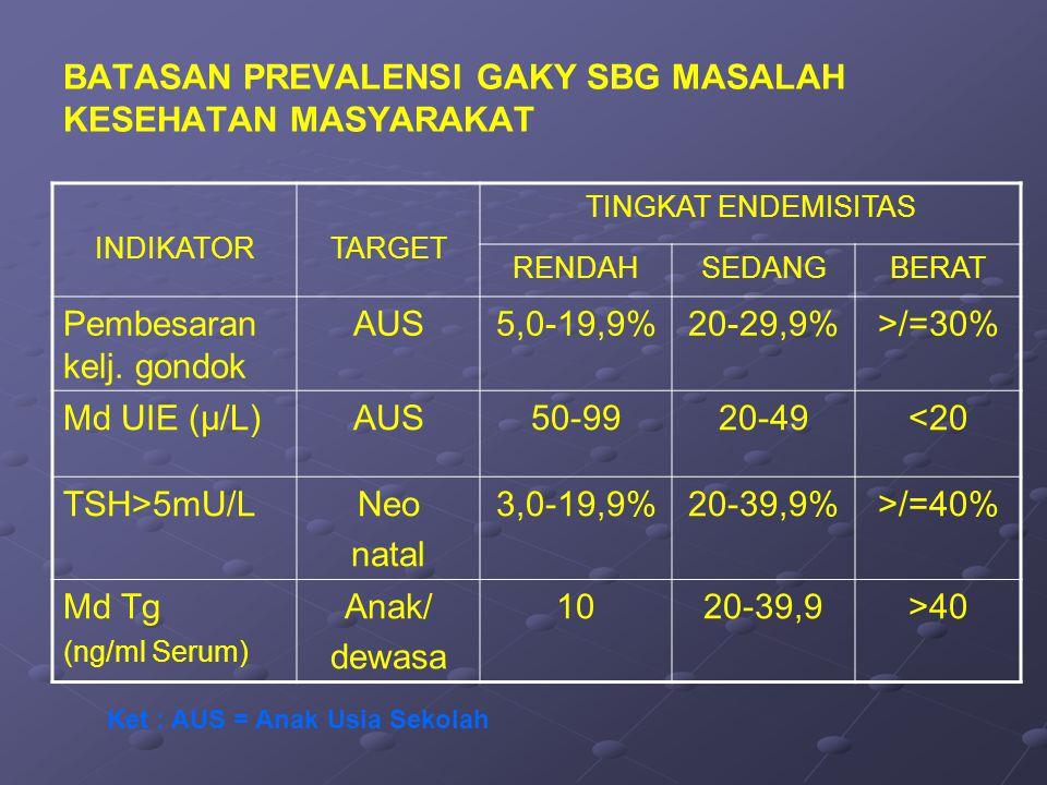 BATASAN PREVALENSI GAKY SBG MASALAH KESEHATAN MASYARAKAT INDIKATORTARGET TINGKAT ENDEMISITAS RENDAHSEDANGBERAT Pembesaran kelj. gondok AUS5,0-19,9%20-