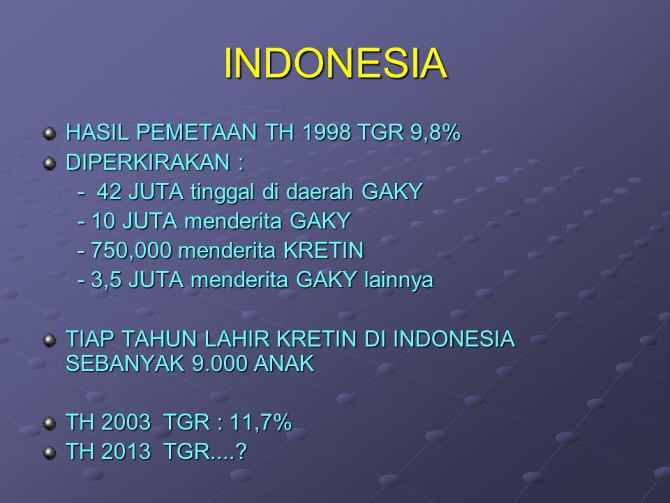 INDONESIA HASIL PEMETAAN TH 1998 TGR 9,8% DIPERKIRAKAN : - 42 JUTA tinggal di daerah GAKY - 42 JUTA tinggal di daerah GAKY - 10 JUTA menderita GAKY -