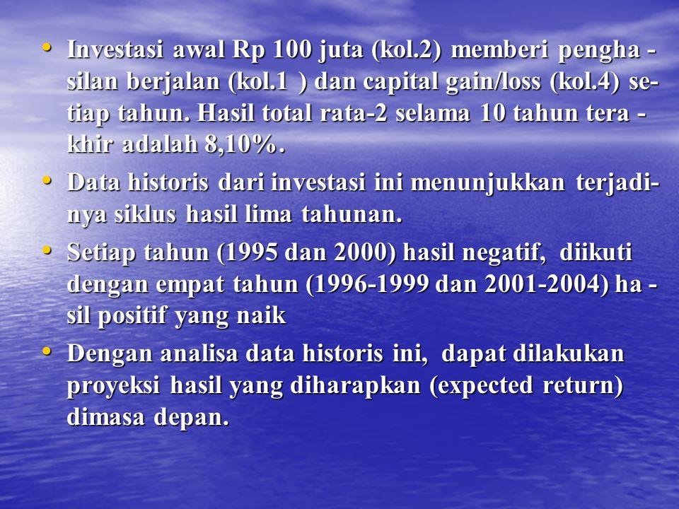 Investasi awal Rp 100 juta (kol.2) memberi pengha - silan berjalan (kol.1 ) dan capital gain/loss (kol.4) se- tiap tahun. Hasil total rata-2 selama 10