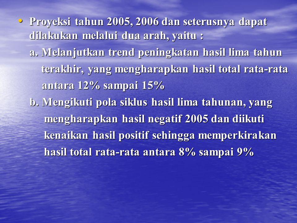 Proyeksi tahun 2005, 2006 dan seterusnya dapat dilakukan melalui dua arah, yaitu : Proyeksi tahun 2005, 2006 dan seterusnya dapat dilakukan melalui dua arah, yaitu : a.