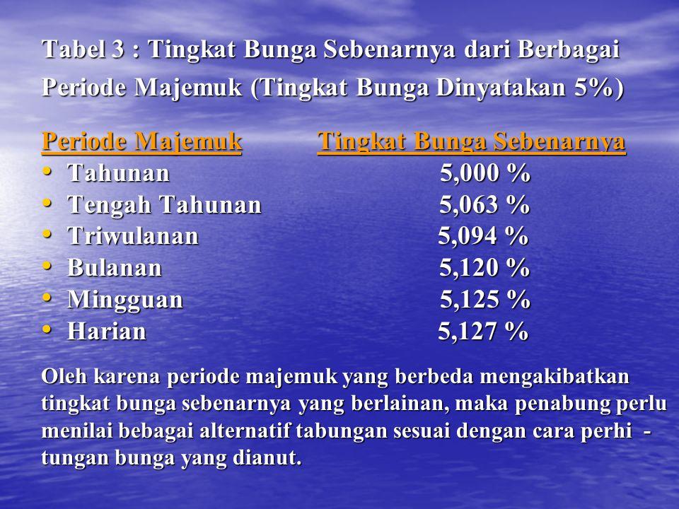Tabel 3 : Tingkat Bunga Sebenarnya dari Berbagai Periode Majemuk (Tingkat Bunga Dinyatakan 5%) Periode Majemuk Tingkat Bunga Sebenarnya Tahunan 5,000
