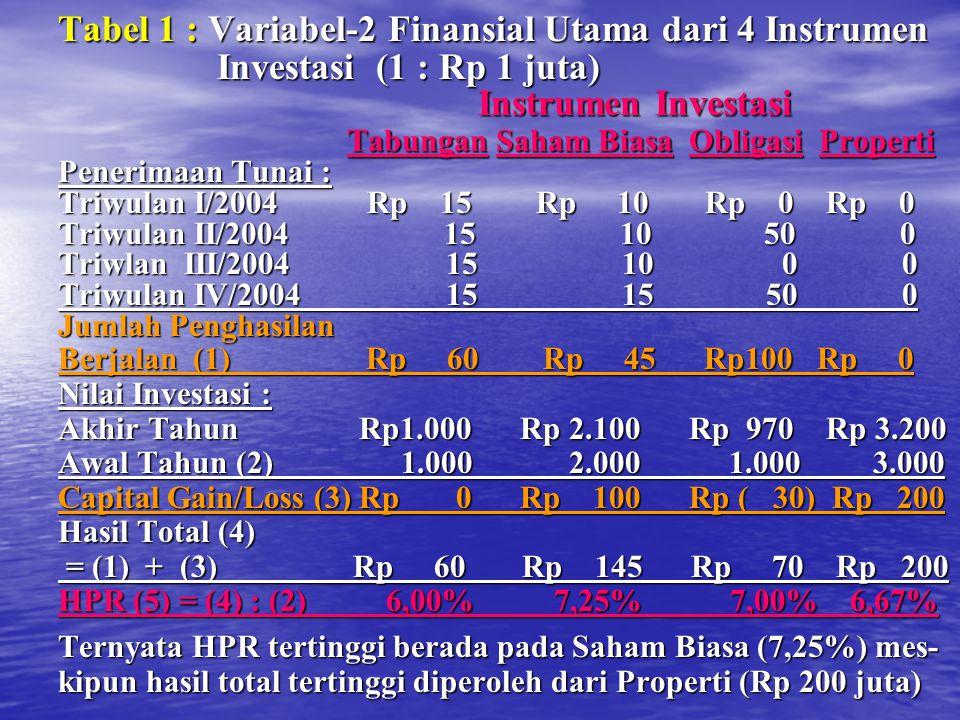 Tabel 1 : Variabel-2 Finansial Utama dari 4 Instrumen Investasi (1 : Rp 1 juta) Investasi (1 : Rp 1 juta) Instrumen Investasi Instrumen Investasi Tabungan Saham Biasa Obligasi Properti Tabungan Saham Biasa Obligasi Properti Penerimaan Tunai : Triwulan I/2004 Rp 15 Rp 10 Rp 0 Rp 0 Triwulan II/2004 15 10 50 0 Triwlan III/2004 15 10 0 0 Triwulan IV/2004 15 15 50 0 Jumlah Penghasilan Berjalan (1) Rp 60 Rp 45 Rp100 Rp 0 Nilai Investasi : Akhir Tahun Rp1.000 Rp 2.100 Rp 970 Rp 3.200 Awal Tahun (2) 1.000 2.000 1.000 3.000 Capital Gain/Loss (3) Rp 0 Rp 100 Rp ( 30) Rp 200 Hasil Total (4) = (1) + (3) Rp 60 Rp 145 Rp 70 Rp 200 = (1) + (3) Rp 60 Rp 145 Rp 70 Rp 200 HPR (5) = (4) : (2) 6,00% 7,25% 7,00% 6,67% Ternyata HPR tertinggi berada pada Saham Biasa (7,25%) mes- kipun hasil total tertinggi diperoleh dari Properti (Rp 200 juta)