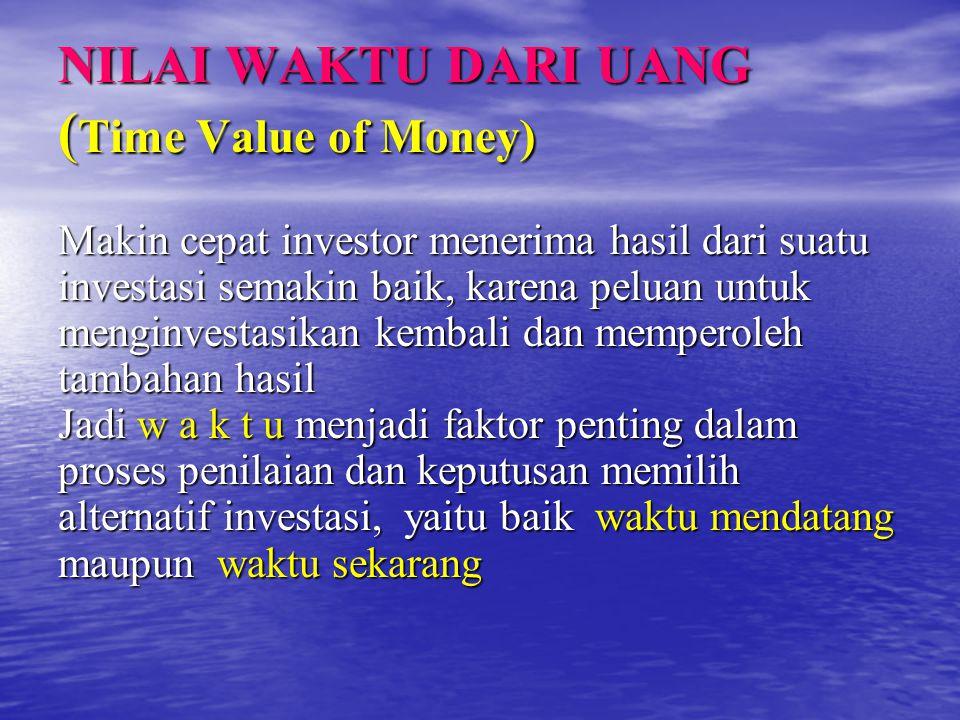 NILAI WAKTU DARI UANG ( Time Value of Money) Makin cepat investor menerima hasil dari suatu investasi semakin baik, karena peluan untuk menginvestasik