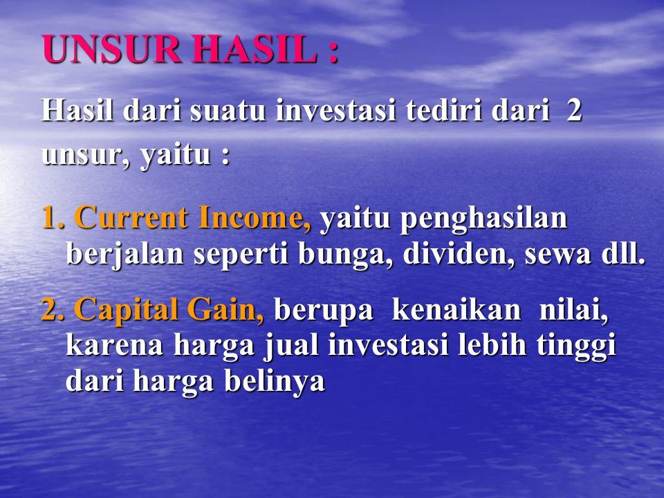 UNSUR HASIL : Hasil dari suatu investasi tediri dari 2 unsur, yaitu : 1. Current Income, yaitu penghasilan berjalan seperti bunga, dividen, sewa dll.