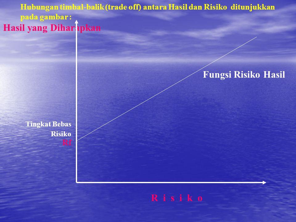 Hasil yang Diharapkan Rf Fungsi Risiko Hasil R i s i k o Tingkat Bebas Risiko Hubungan timbal-balik (trade off) antara Hasil dan Risiko ditunjukkan pada gambar :
