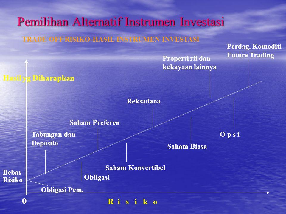 Pemilihan Alternatif Instrumen Investasi TRADE OFF RISIKO-HASIL INSTRUMEN INVESTASI Hasil yg Diharapkan Bebas Risiko Obligasi Pem. Obligasi Tabungan d