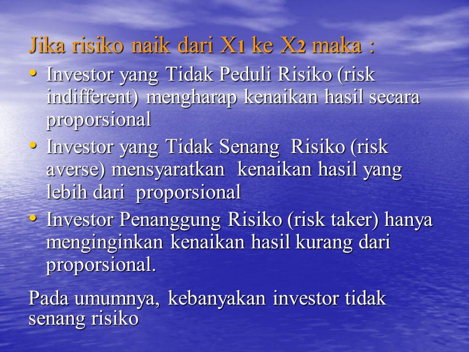 Jika risiko naik dari X 1 ke X 2 maka : Investor yang Tidak Peduli Risiko (risk indifferent) mengharap kenaikan hasil secara proporsional Investor yang Tidak Peduli Risiko (risk indifferent) mengharap kenaikan hasil secara proporsional Investor yang Tidak Senang Risiko (risk averse) mensyaratkan kenaikan hasil yang lebih dari proporsional Investor yang Tidak Senang Risiko (risk averse) mensyaratkan kenaikan hasil yang lebih dari proporsional Investor Penanggung Risiko (risk taker) hanya menginginkan kenaikan hasil kurang dari proporsional.