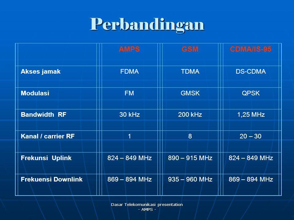 Dasar Telekomunikasi presentation - AMPS - Perbandingan AMPSGSMCDMA/IS-95 Akses jamakFDMATDMADS-CDMA ModulasiFMGMSKQPSK Bandwidth RF30 kHz200 kHz1,25 MHz Kanal / carrier RF1820 – 30 Frekunsi Uplink824 – 849 MHz890 – 915 MHz824 – 849 MHz Frekuensi Downlink869 – 894 MHz935 – 960 MHz869 – 894 MHz