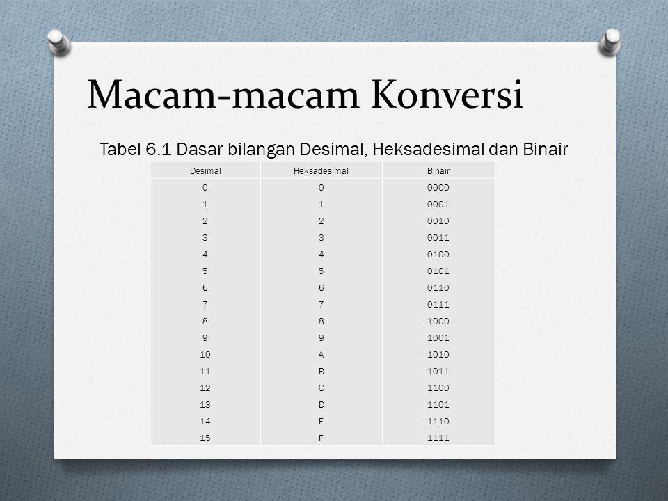 Macam-macam Konversi Tabel 6.1 Dasar bilangan Desimal, Heksadesimal dan Binair DesimalHeksadesimalBinair 0 1 2 3 4 5 6 7 8 9 10 11 12 13 14 15 0123456