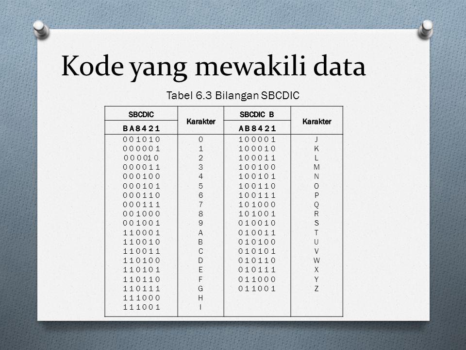 Kode yang mewakili data Tabel 6.3 Bilangan SBCDIC 0 0 1 0 1 0 0 0 0 0 0 1 0 0 0 01 0 0 0 0 0 1 1 0 0 0 1 0 0 0 0 0 1 0 1 0 0 0 1 1 0 0 0 0 1 1 1 0 0 1