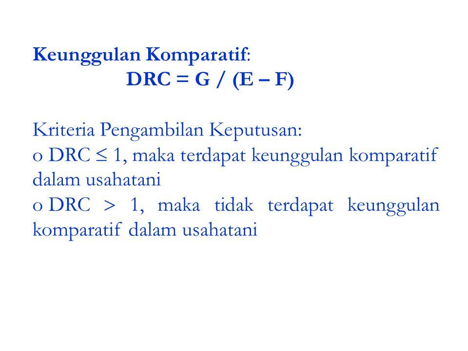 Keunggulan Komparatif: DRC = G / (E – F) Kriteria Pengambilan Keputusan: o DRC  1, maka terdapat keunggulan komparatif dalam usahatani o DRC  1, mak