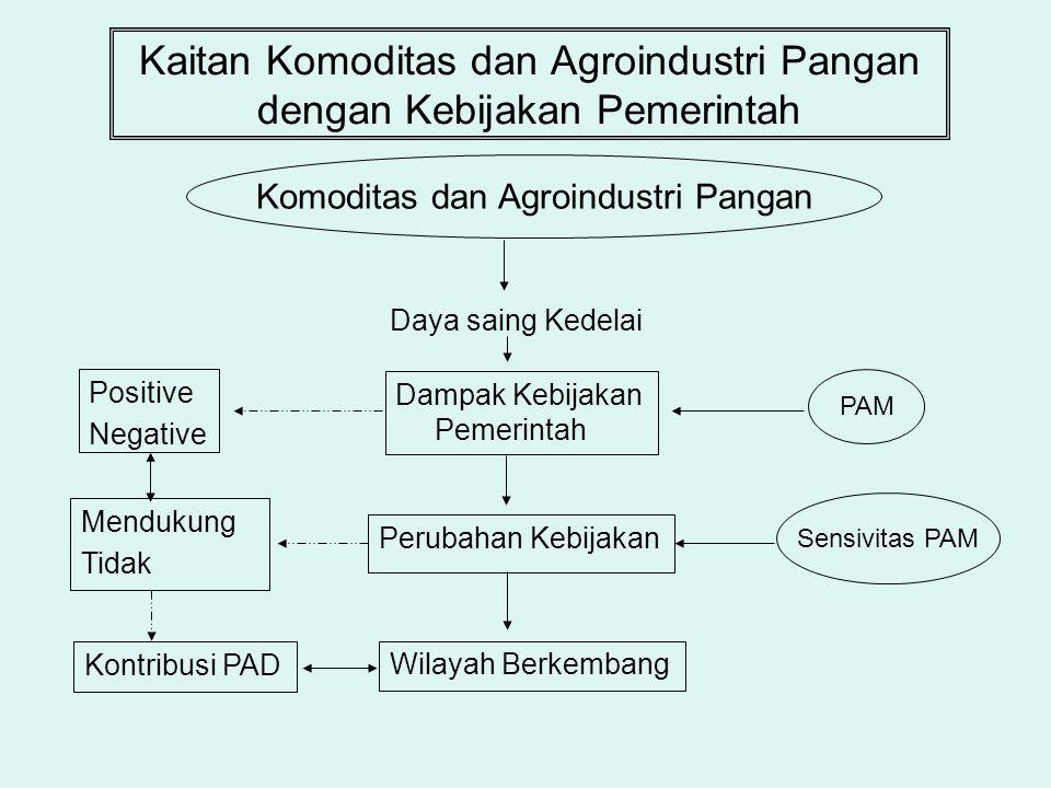 Kaitan Komoditas dan Agroindustri Pangan dengan Kebijakan Pemerintah Daya saing Kedelai Komoditas dan Agroindustri Pangan Positive Negative Mendukung