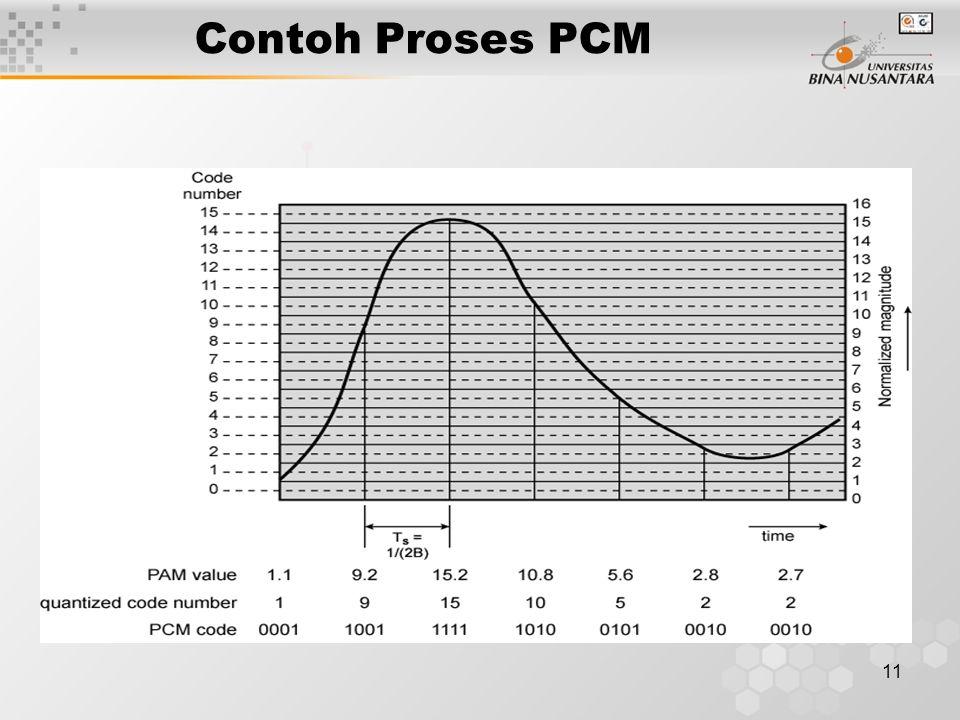 11 Contoh Proses PCM