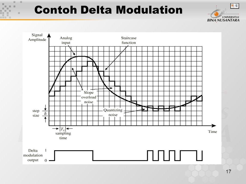 17 Contoh Delta Modulation