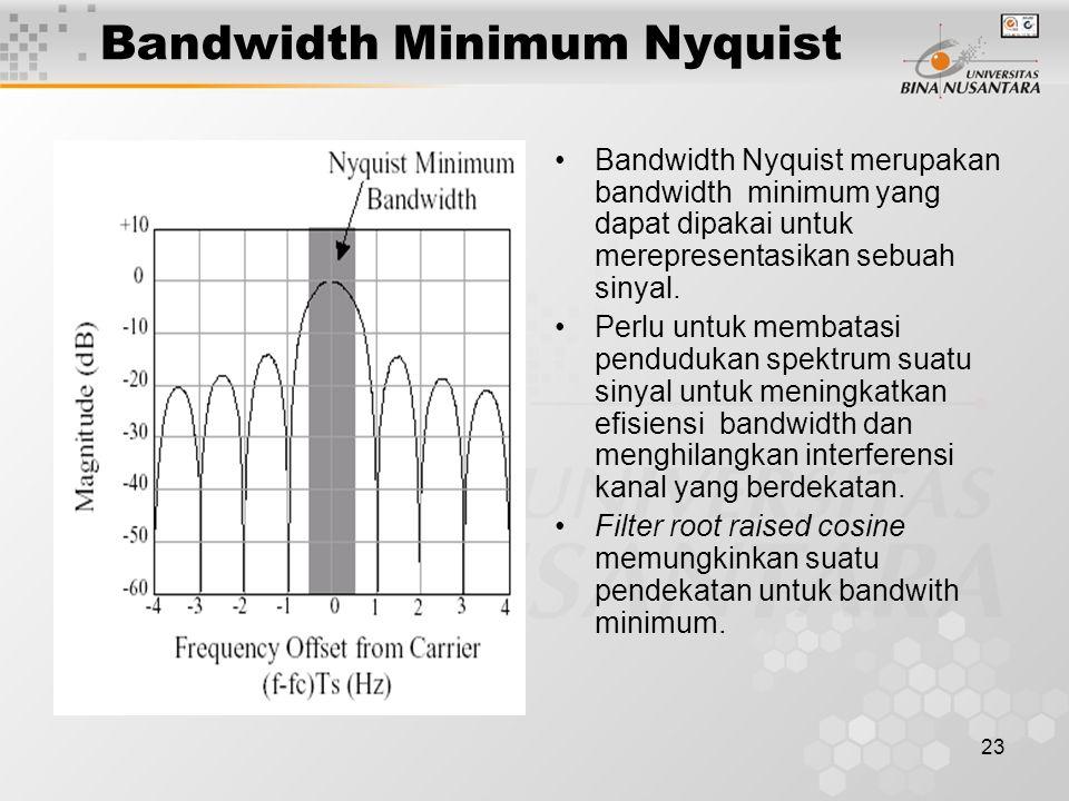 23 Bandwidth Minimum Nyquist Bandwidth Nyquist merupakan bandwidth minimum yang dapat dipakai untuk merepresentasikan sebuah sinyal. Perlu untuk memba