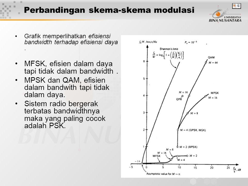 27 Perbandingan skema-skema modulasi Grafik memperlihatkan efisiensi bandwidth terhadap efisiensi daya. MFSK, efisien dalam daya tapi tidak dalam band