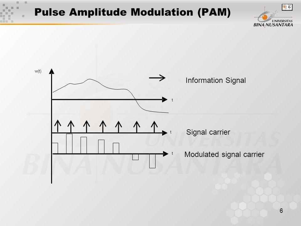 7 PWM and PPM Sampling Analog signal PWM PPM