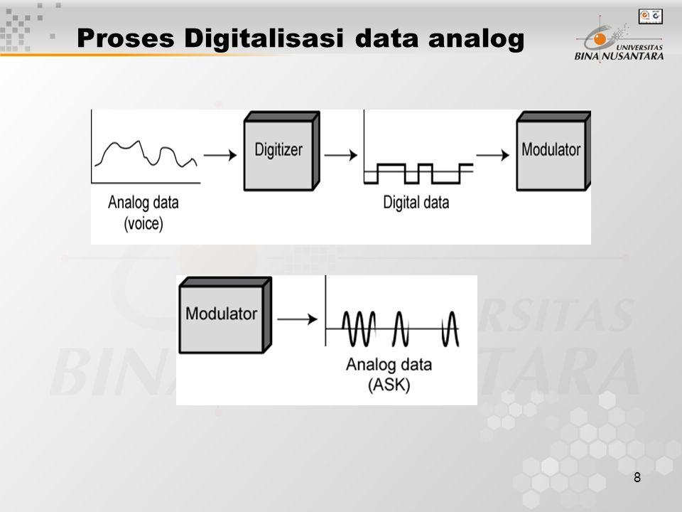 9 Pulse Code Modulation (PCM) Bila sinyal disampling pada interval tetap pada laju yang lebih besar dari 2 kali frekuensi sinyal yang paling tinggi, sampel-sampel sinyal berisi semua informasi dari sinyal aslinya –(Pembuktian – lihat Stallings bab appendix 4A) Data percakapan dibatasi tidak lebih dari 4000Hz Memerlukan 8000 sampel per detik Sampel-sampel analog (Pulse Amplitude Modulation, PAM) Tiap sampel menandakan sebuah nilai digital