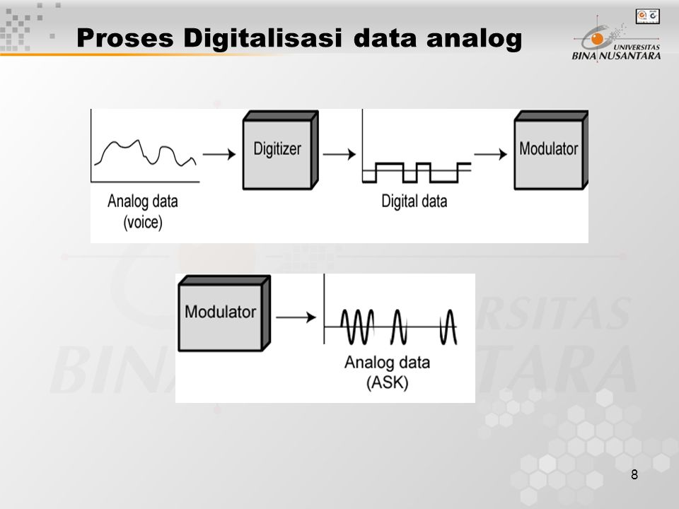 19 Kinerja - Delta Modulation Menghasilkan laju percakapan yang baik –PCM - 128 level (7 bit) –Bandwidth percakapan 4khz –Laju bitnya menjadi 8000 x 7 = 56kbps untuk PCM Dapat meningkatkan kompresi data –Misal, teknik-teknik pengkodean interframe untuk video