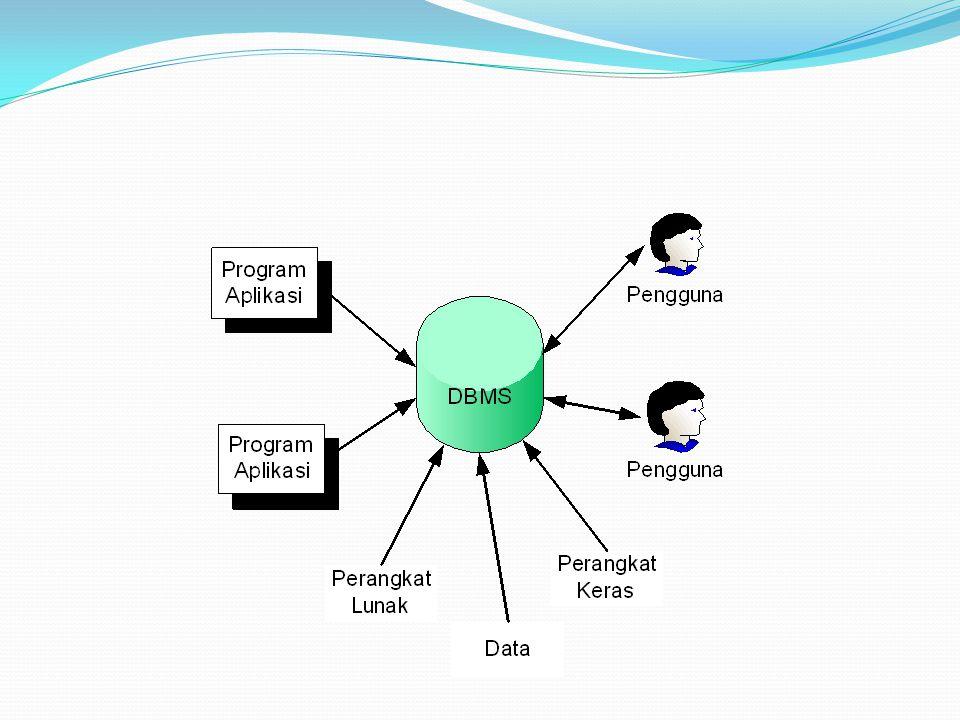Contoh DBMS DB2, dari IBM MySQL Microsoft SQL Server Microsoft Visual Foxpro Oracle PostgreSQL MS Access dll
