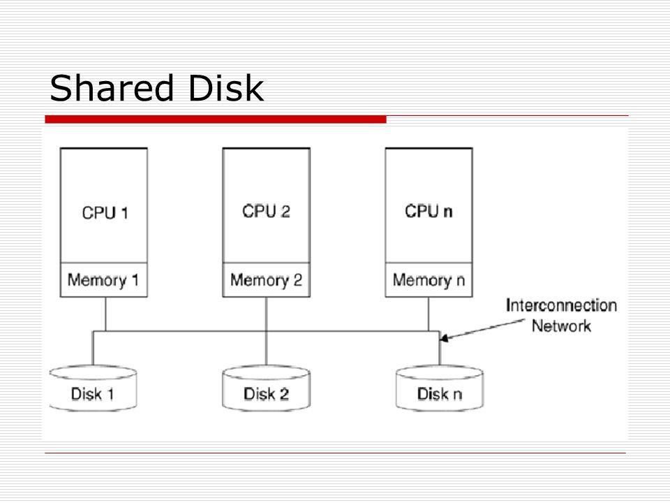 Shared Disk (2)  Semua sistem yang terhubung mengakses harddisk yang sama  Setiap sistem mempunyai memori sendiri-sendiri  Sesuai untuk enterprise besar dengan mainframe